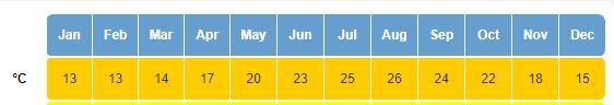 Temperaturi Cipru