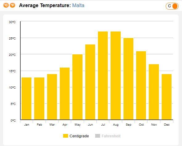 Temperaturi Malta